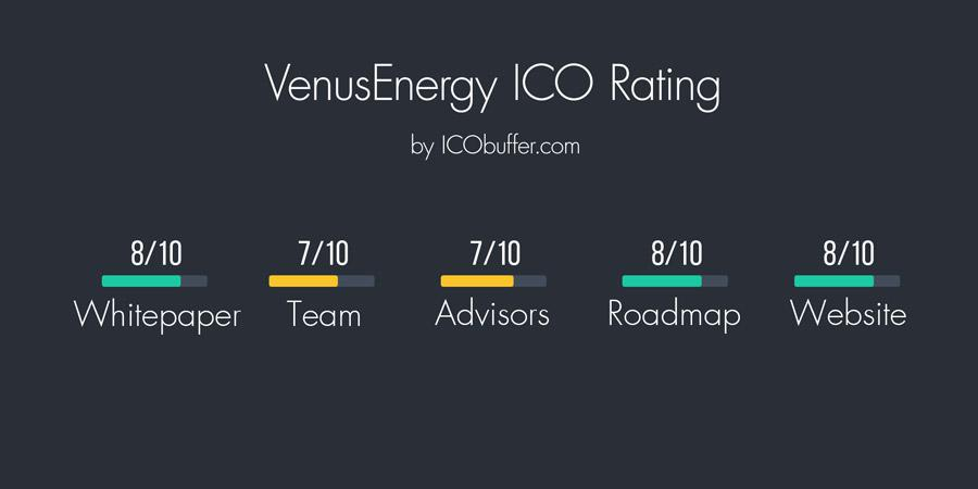 VenusEnergy Rating